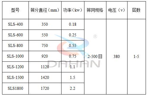 600型聚丙烯振动筛技术参数:筛分直径(mm):350-1720功率(kw):0.18-2.2筛网规格(目):2-500电压(V):380