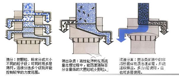 旋振筛工作原理图